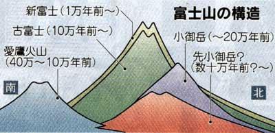 富士山の構造