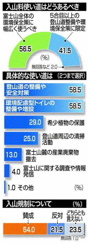 富士山の入山料・協力金に関するアンケート [5]