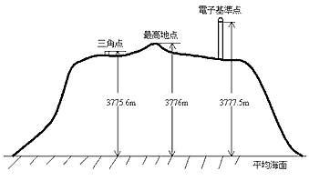 富士山頂電子基準点の概略図(国土地理院提供)
