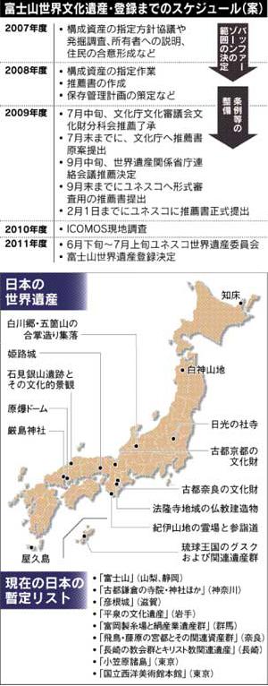 富士山世界文化遺産・登録までのスケジュール(案)