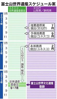 富士山世界遺産スケジュール案