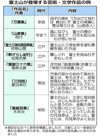 富士山が登場する芸術・文学作品の例