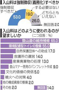 2019富士登山者アンケート[1]<入山料>