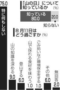 2019富士登山者アンケート[2]<山の日>