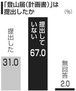 2019富士登山者アンケート[3]<登山届>