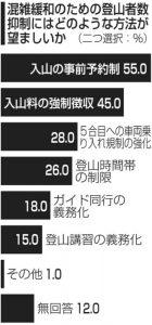 2019富士登山者アンケート[5]<混雑緩和>