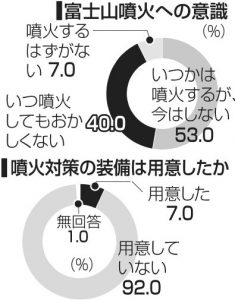 2019富士登山者アンケート[4]<噴火対策>