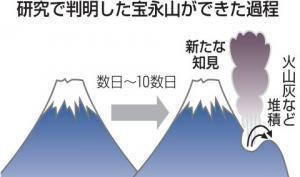 研究で判明した宝永山ができた過程