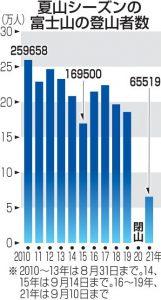 夏山シーズンの富士山の登山者数